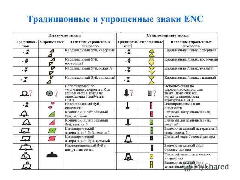 Традиционные и упрощенные знаки ENC