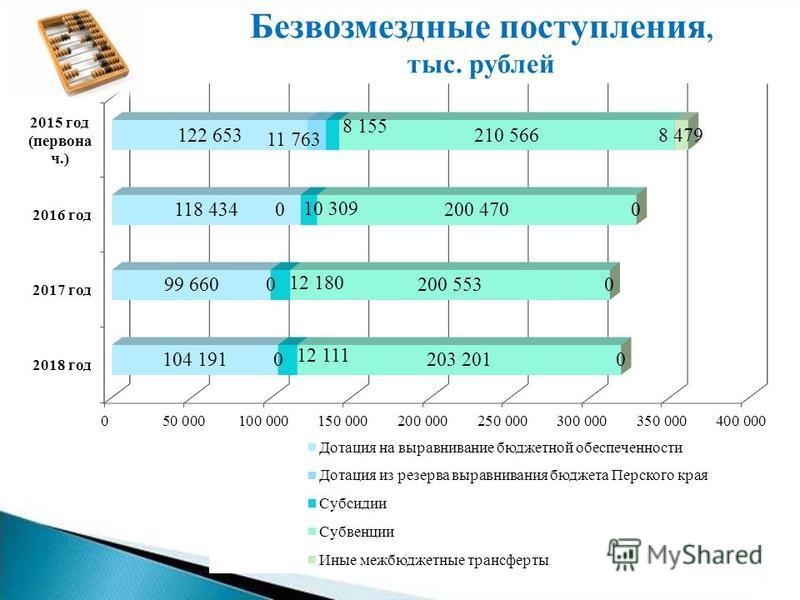 Безвозмездные поступления, тыс. рублей