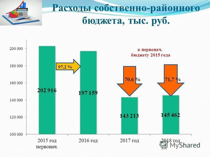 Расходы собственно-районного бюджета, тыс. руб.
