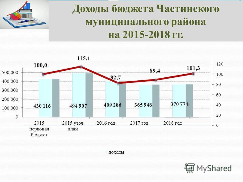 Доходы бюджета Частинского муниципального района на 2015-2018 гг. 430 116 494 907 409 286365 946 370 774