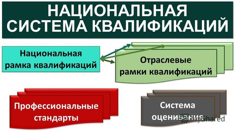 НАЦИОНАЛЬНАЯ СИСТЕМА КВАЛИФИКАЦИЙ НАЦИОНАЛЬНАЯ СИСТЕМА КВАЛИФИКАЦИЙ Национальная рамка квалификаций Национальная рамка квалификаций Отраслевые рамки квалификаций Отраслевые рамки квалификаций Профессиональные стандарты Система оценивания