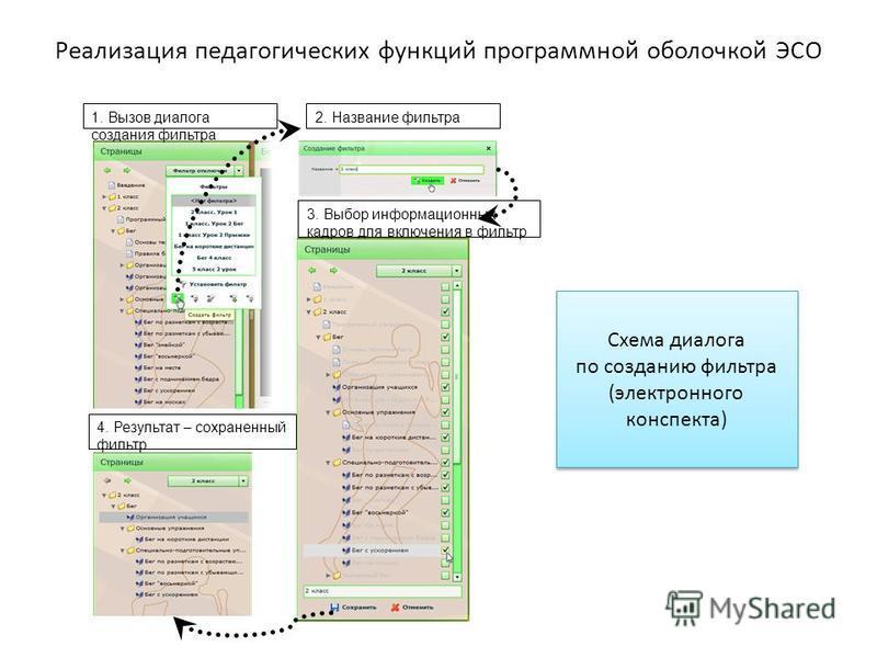 Реализация педагогических функций программной оболочкой ЭСО 1. Вызов диалога создания фильтра 2. Название фильтра 3. Выбор информационных кадров для включения в фильтр 4. Результат – сохраненный фильтр Схема диалога по созданию фильтра (электронного