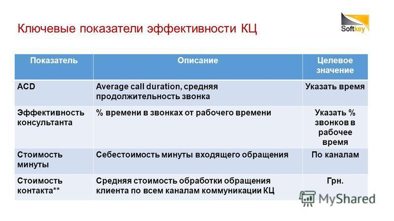 Ключевые показатели эффективности КЦ Показатель ОписаниеЦелевое значение ACDAverage call duration, средняя продолжительность звонка Указать время Эффективность консультанта % времени в звонках от рабочего времени Указать % звонков в рабочее время Сто
