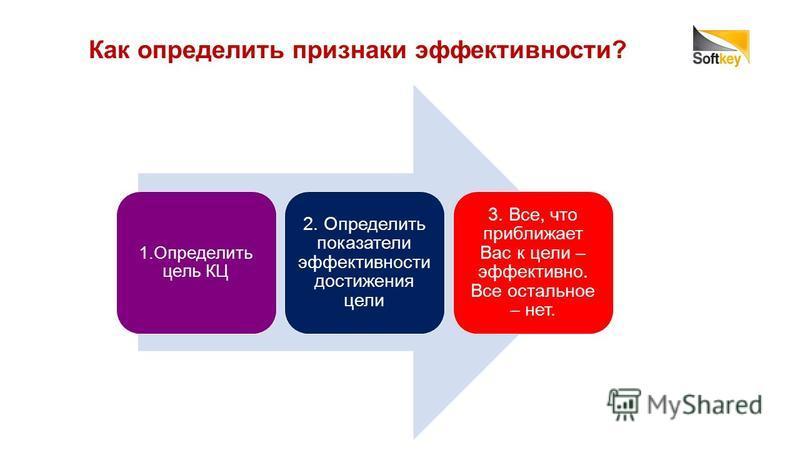 Как определить признаки эффективности? 1. Определить цель КЦ 2. Определить показатели эффективности достижения цели 3. Все, что приближает Вас к цели – эффективно. Все остальное – нет.