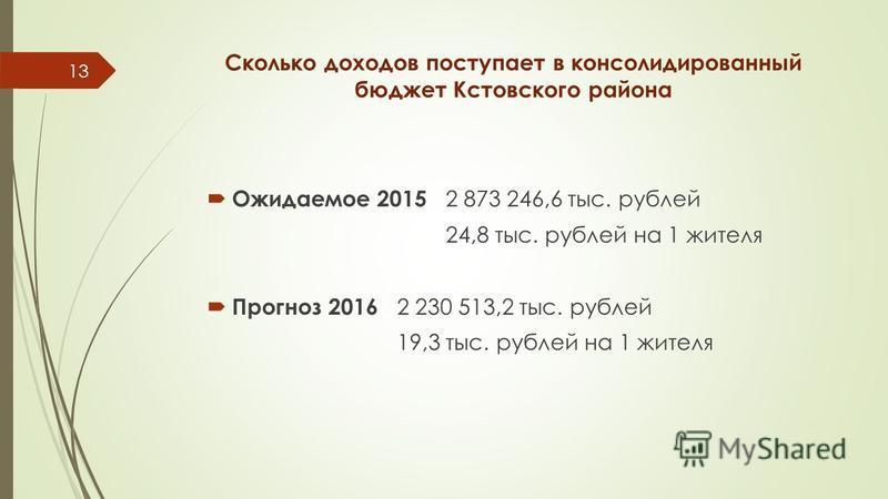 Сколько доходов поступает в консолидированный бюджет Кстовского района Ожидаемое 2015 2 873 246,6 тыс. рублей 24,8 тыс. рублей на 1 жителя Прогноз 2016 2 230 513,2 тыс. рублей 19,3 тыс. рублей на 1 жителя 13