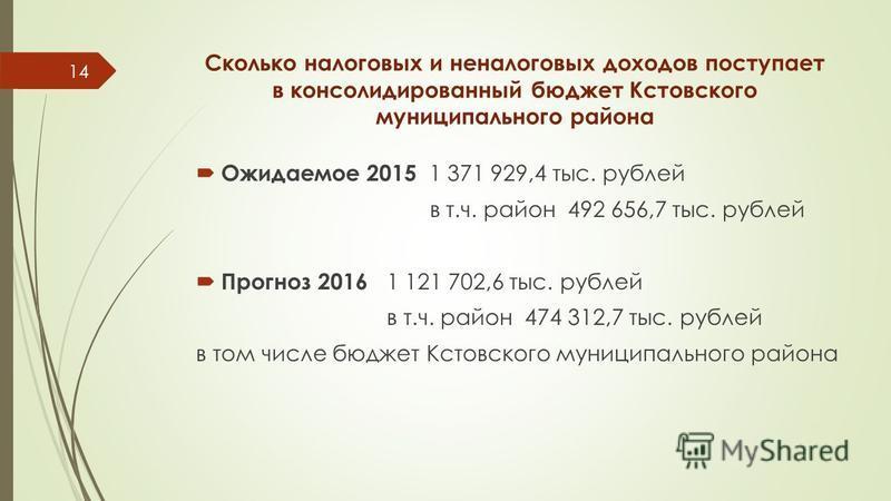 Сколько налоговых и неналоговых доходов поступает в консолидированный бюджет Кстовского муниципального района Ожидаемое 2015 1 371 929,4 тыс. рублей в т.ч. район 492 656,7 тыс. рублей Прогноз 2016 1 121 702,6 тыс. рублей в т.ч. район 474 312,7 тыс. р