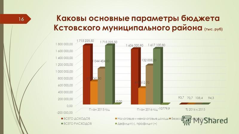 Каковы основные параметры бюджета Кстовского муниципального района (тыс. руб) 16