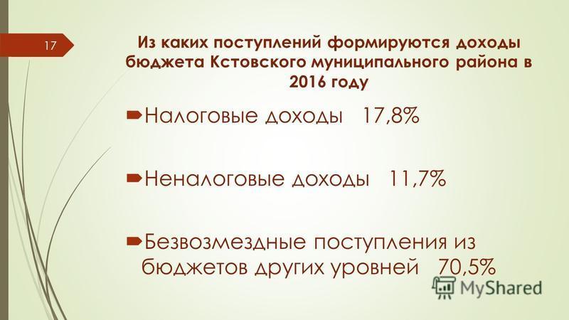 Из каких поступлений формируются доходы бюджета Кстовского муниципального района в 2016 году Налоговые доходы 17,8% Неналоговые доходы 11,7% Безвозмездные поступления из бюджетов других уровней 70,5% 17