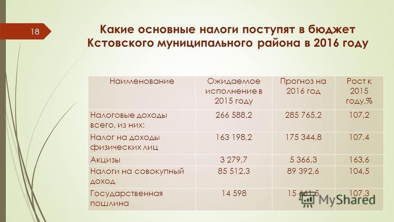 Какие основные налоги поступят в бюджет Кстовского муниципального района в 2016 году Наименование Ожидаемое исполнение в 2015 году Прогноз на 2016 год Рост к 2015 году,% Налоговые доходы всего, из них: 266 588,2285 765,2107,2 Налог на доходы физическ