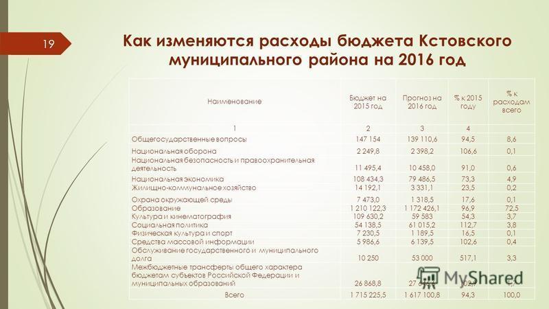 Как изменяются расходы бюджета Кстовского муниципального района на 2016 год Наименование Бюджет на 2015 год Прогноз на 2016 год % к 2015 году % к расходам всего 1234 Общегосударственные вопросы 147 154139 110,694,58,6 Национальная оборона 2 249,82 39