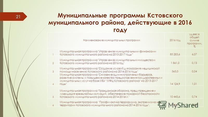 Муниципальные программы Кстовского муниципального района, действующие в 2016 году 21 Наименование муниципальных программ 2016 год уд.вес в общей сумме программ, % 1 Муниципальная программа