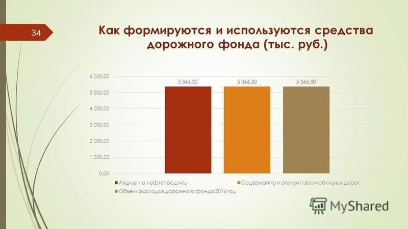 Как формируются и используются средства дорожного фонда (тыс. руб.) 34