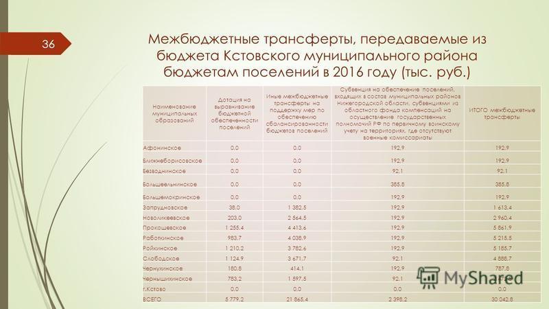 Межбюджетные трансферты, передаваемые из бюджета Кстовского муниципального района бюджетам поселений в 2016 году (тыс. руб.) Наименование муниципальных образований Дотация на выравнивание бюджетной обеспеченности поселений Иные межбюджетные трансферт