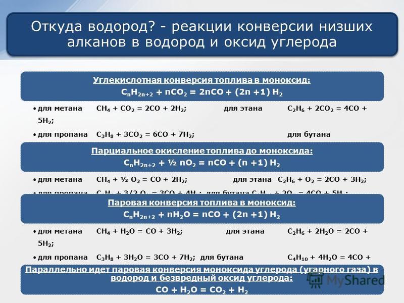 Откуда водород? - реакции конверсии низших алканов в водород и оксид углерода Углекислотная конверсия топлива в моноксид: CnH2n+2 + nCO2 = 2nCO + (2n +1) H2 для метанаCH4 + CO2 = 2CO + 2H 2 ;для этанаC2H6 + 2CO 2 = 4CO + 5H2; для пропанаC 3 H 8 + 3CO