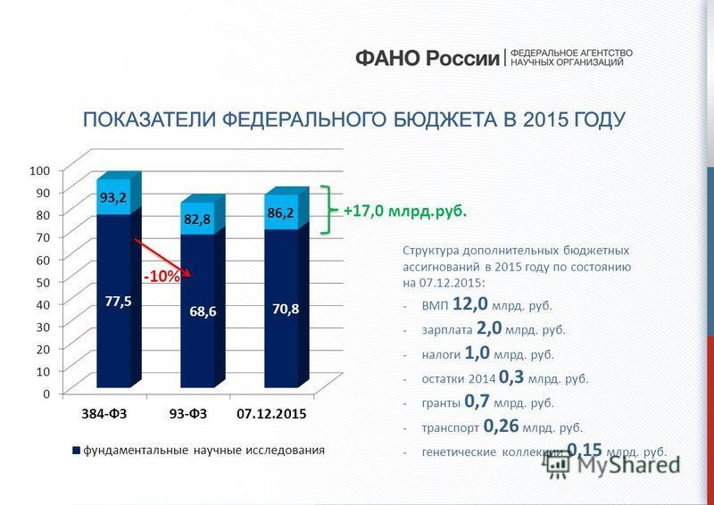 ПОКАЗАТЕЛИ ФЕДЕРАЛЬНОГО БЮДЖЕТА В 2015 ГОДУ Структура дополнительных бюджетных ассигнований в 2015 году по состоянию на 07.12.2015: -ВМП 12,0 млрд. руб. -зарплата 2,0 млрд. руб. -налоги 1,0 млрд. руб. -остатки 2014 0,3 млрд. руб. -гранты 0,7 млрд. ру