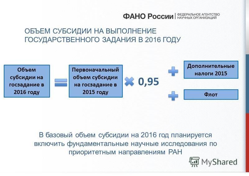 ОБЪЕМ СУБСИДИИ НА ВЫПОЛНЕНИЕ ГОСУДАРСТВЕННОГО ЗАДАНИЯ В 2016 ГОДУ Первоначальный объем субсидии на госзадание в 2015 году Объем субсидии на госзадание в 2016 году 0,95 Дополнительные налоги 2015 Флот В базовый объем субсидии на 2016 год планируется в