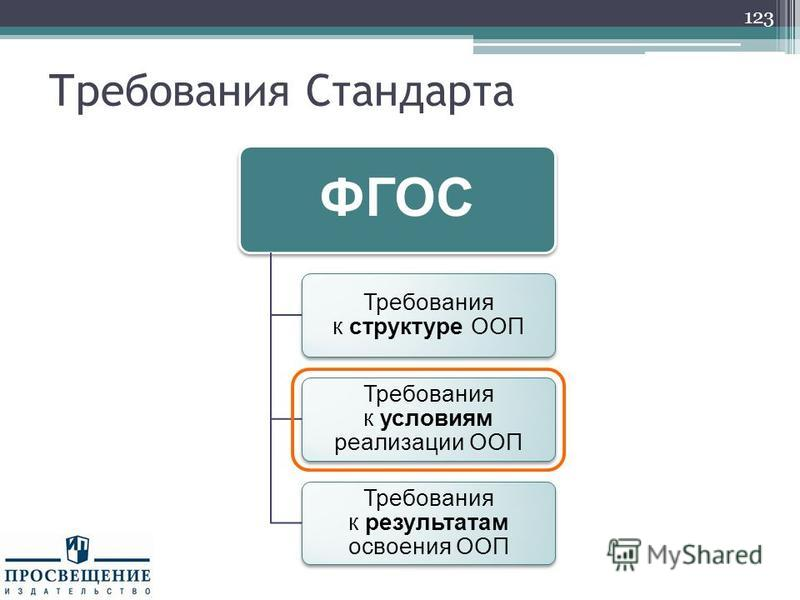 Требования Стандарта 123 ФГОС Требования к структуре ООП Требования к условиям реализации ООП Требования к результатам освоения ООП