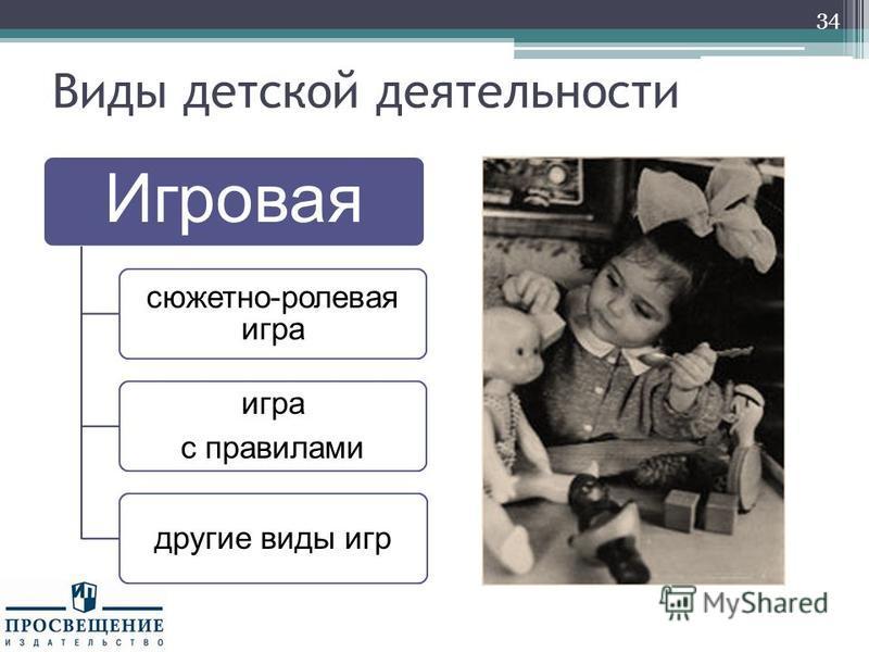 Виды детской деятельности Игровая сюжетно-ролевая игра игра с правилами другие виды игр 34
