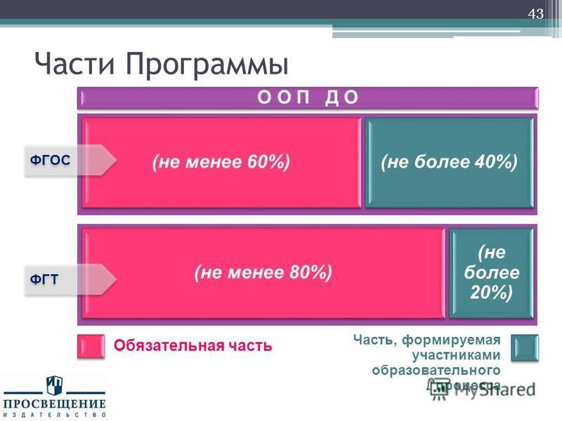 Части Программы О О П Д О (не менее 60%) (не более 40%) ФГОС 43 Обязательная часть Часть, формируемая участниками образовательного процесса (не менее 80%) (не более 20%) ФГТ