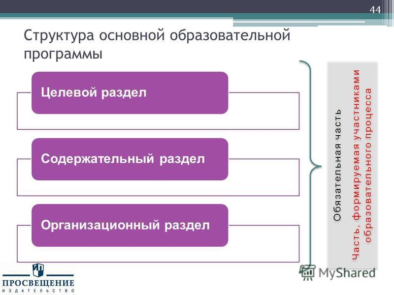 Структура основной образовательной программы 44 Целевой раздел Содержательный раздел Организационный раздел Обязательная часть Часть, формируемая участниками образовательного процесса Обязательная часть Часть, формируемая участниками образовательного