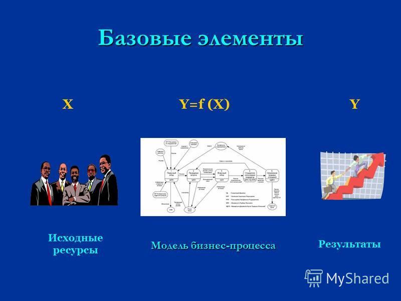 Базовые элементы Модель бизнес-процесса Y=f (X)XY Исходные ресурсы Результаты