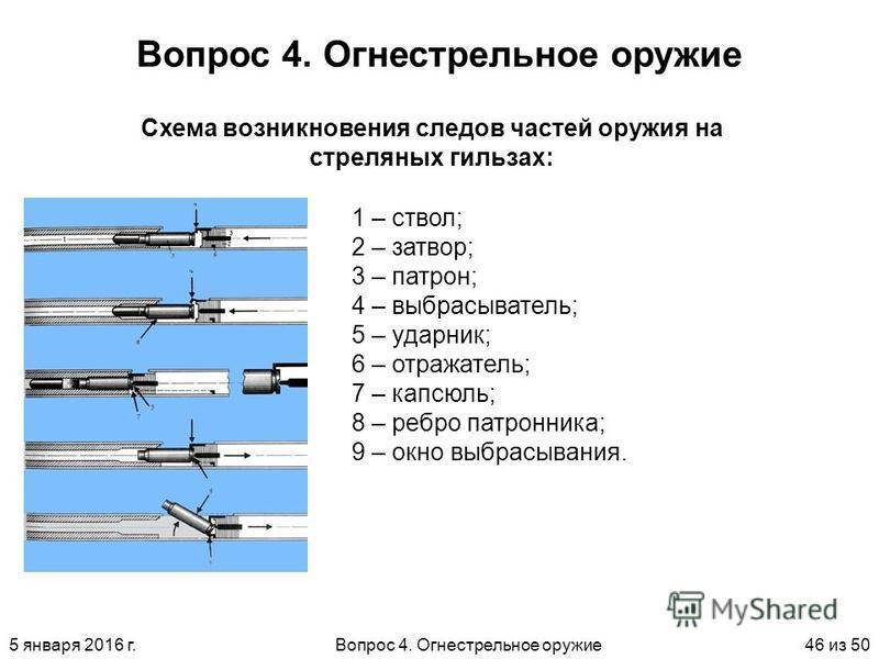5 января 2016 г.Вопрос 4. Огнестрельное оружие 46 из 50 Вопрос 4. Огнестрельное оружие 1 – ствол; 2 – затвор; 3 – патрон; 4 – выбрасыватель; 5 – ударник; 6 – отражатель; 7 – капсюльь; 8 – ребро патронника; 9 – окно выбрасывания. Схема возникновения с