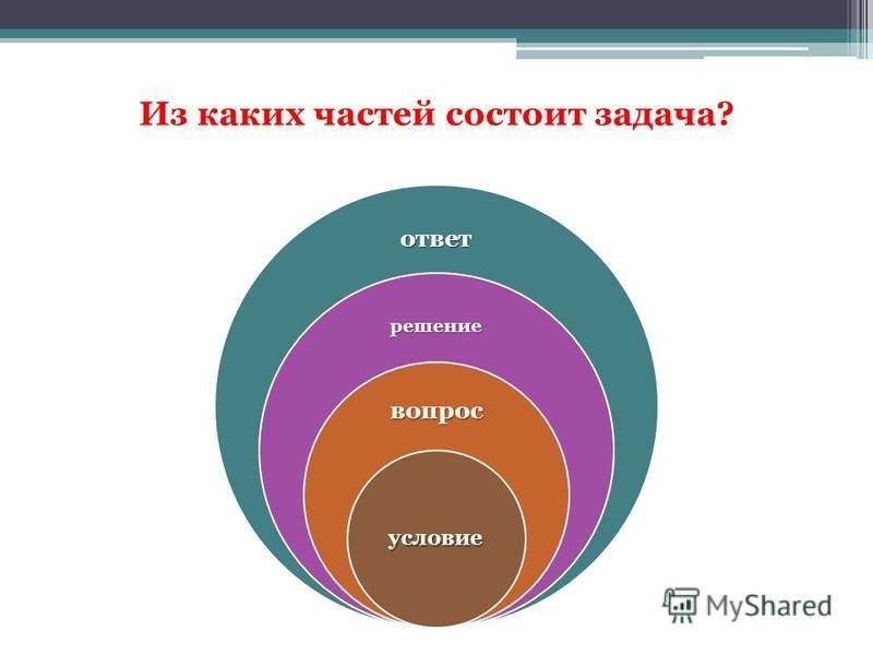 Из каких частей состоит задача? ответ решение вопрос условие