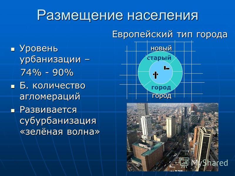Размещение населения Уровень урбанизации – Уровень урбанизации – 74% - 90% 74% - 90% Б. количество агломераций Б. количество агломераций Развивается субурбанизация «зелёная волна» Развивается субурбанизация «зелёная волна» Европейский тип города Евро