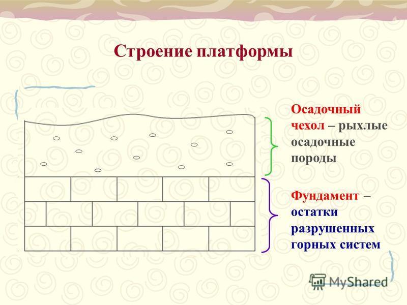 Строение платформы Фундамент – остатки разрушенных горных систем Осадочный чехол – рыхлые осадочные породы