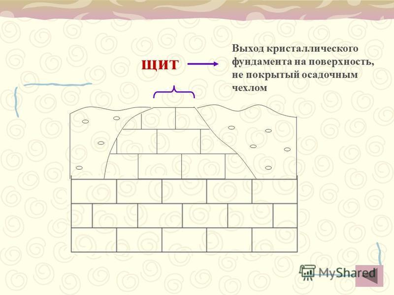 щит Выход кристаллического фундамента на поверхность, не покрытый осадочным чехлом