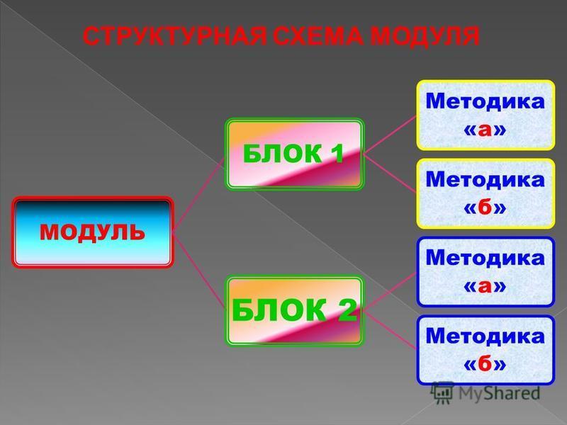 МОДУЛЬ БЛОК 1 Методика «а» Методика «б» БЛОК 2 Методика «а» Методика «б» СТРУКТУРНАЯ СХЕМА МОДУЛЯ