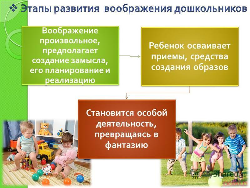 Воображение произвольное, предполагает создание замысла, его планирование и реализацию Ребенок осваивает приемы, средства создания образов Становится особой деятельность, превращаясь в фантазию
