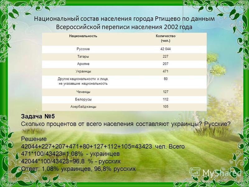 Национальность Количество (чел.) Русские 42 044 Татары 227 Армяне 207 Украинцы 471 Другие национальности и лица, не указавшие национальность 80 Чеченцы 127 Белорусы 112 Азербайджанцы 105 Национальный состав населения города Ртищево по данным Всеросси