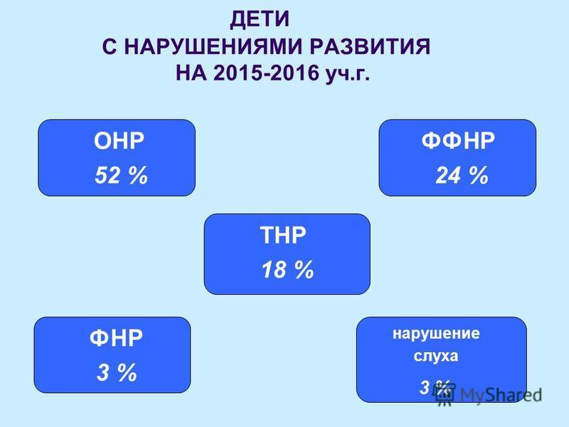 ДЕТИ С НАРУШЕНИЯМИ РАЗВИТИЯ НА 2015-2016 уч.г. ОНР 52 % ФФНР 24 % ТНР 18 % нарушение слуха 3 % ФНР 3 %