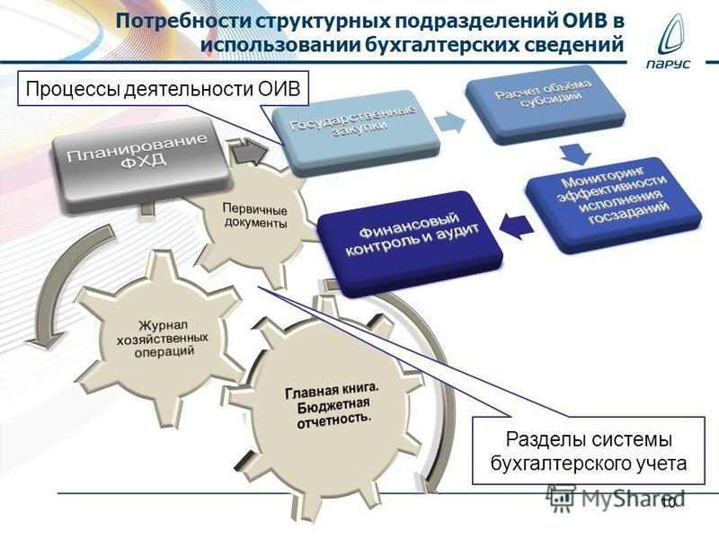 Потребности структурных подразделений ОИВ в использовании бухгалтерских сведений Разделы системы бухгалтерского учета Процессы деятельности ОИВ 10