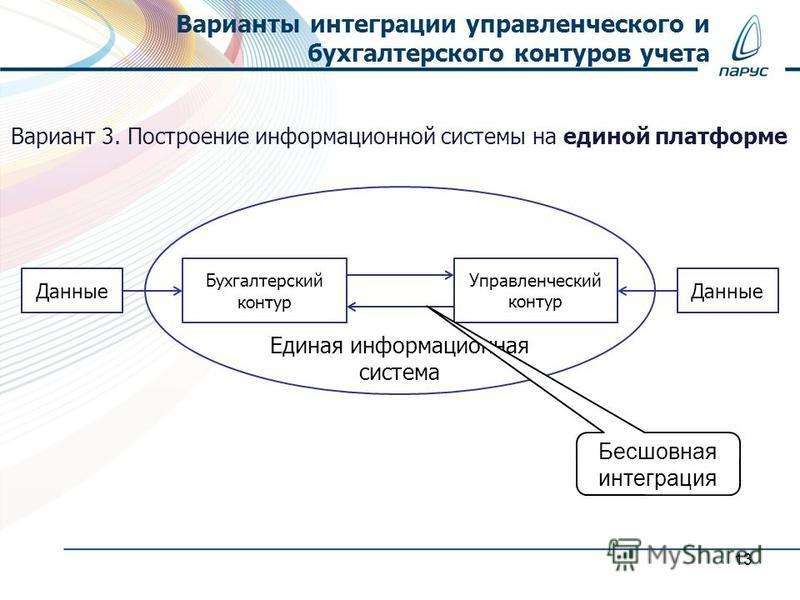 Варианты интеграции управленческого и бухгалтерского контуров учета 13 Единая информационная система Бухгалтерский контур Управленческий контур Данные Вариант 3. Построение информационной системы на единой платформе Бесшовная интеграция