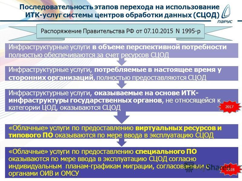 Последовательность этапов перехода на использование ИТК-услуг системы центров обработки данных (СЦОД) «Облачные» услуги по предоставлению специального ПО оказываются по мере ввода в эксплуатацию СЦОД согласно индивидуальным планам-графикам миграции,