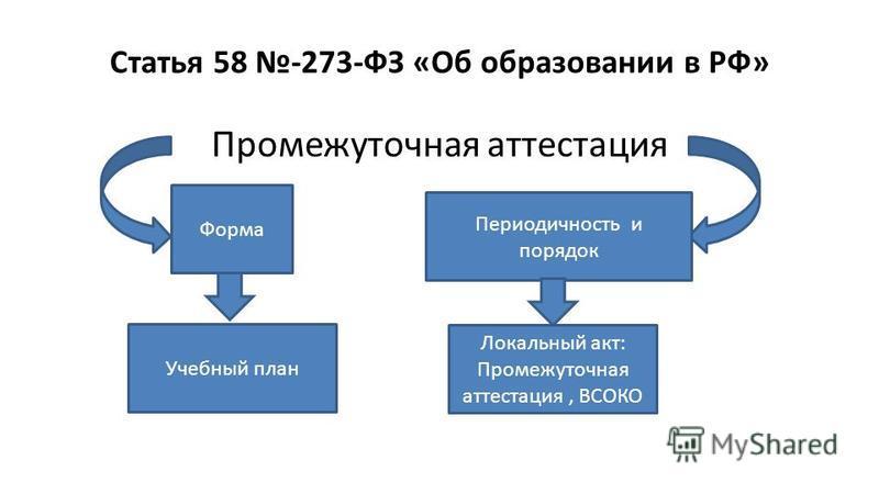 Статья 58 -273-ФЗ «Об образовании в РФ» Промежуточная аттестация Форма Периодичность и порядок Учебный план Локальный акт: Промежуточная аттестация, ВСОКО