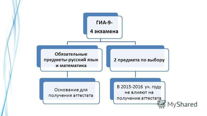 ГИА-9- 4 экзамена Обязательные предметы-русский язык и математика Основание для получения аттестата 2 предмета по выбору В 2015-2016 уч. году не влияют на получение аттестата