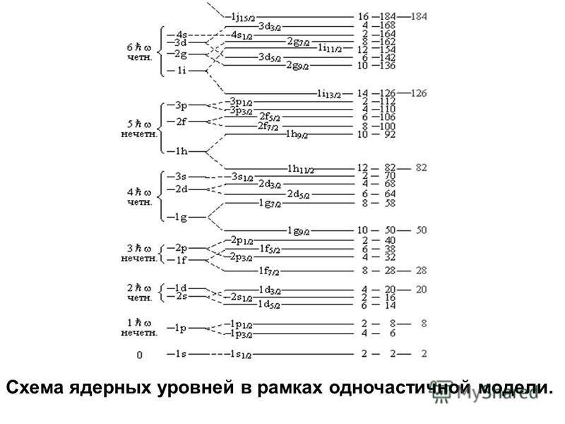 Схема ядерных уровней в рамках одночастичной модели.