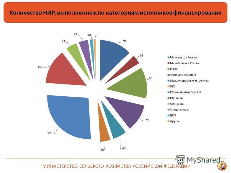 МИНИСТЕРСТВО СЕЛЬСКОГО ХОЗЯЙСТВА РОССИЙСКОЙ ФЕДЕРАЦИИ Количество НИР, выполненных по категориям источников финансирования