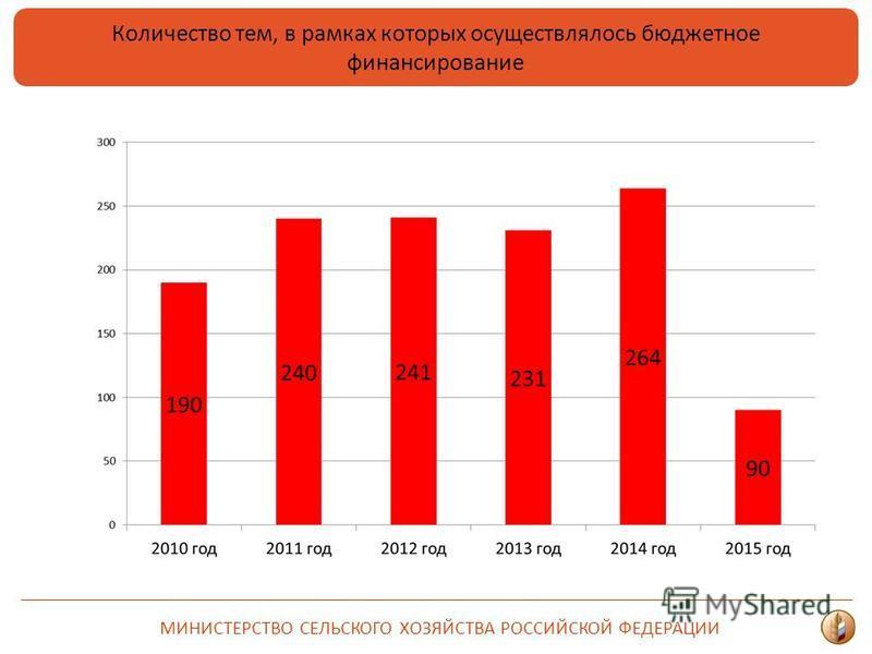 МИНИСТЕРСТВО СЕЛЬСКОГО ХОЗЯЙСТВА РОССИЙСКОЙ ФЕДЕРАЦИИ Количество тем, в рамках которых осуществлялось бюджетное финансирование