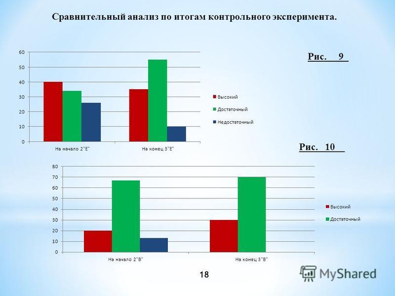 Сравнительный анализ по итогам контрольного эксперимента. Рис. __9_ Рис. _10__ 18