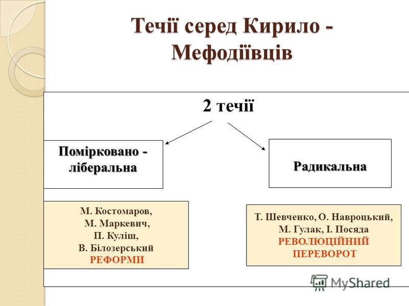 Статут словянського товариства св. Кирила і Мефодія Головні ідеї Головні правила 2 частини
