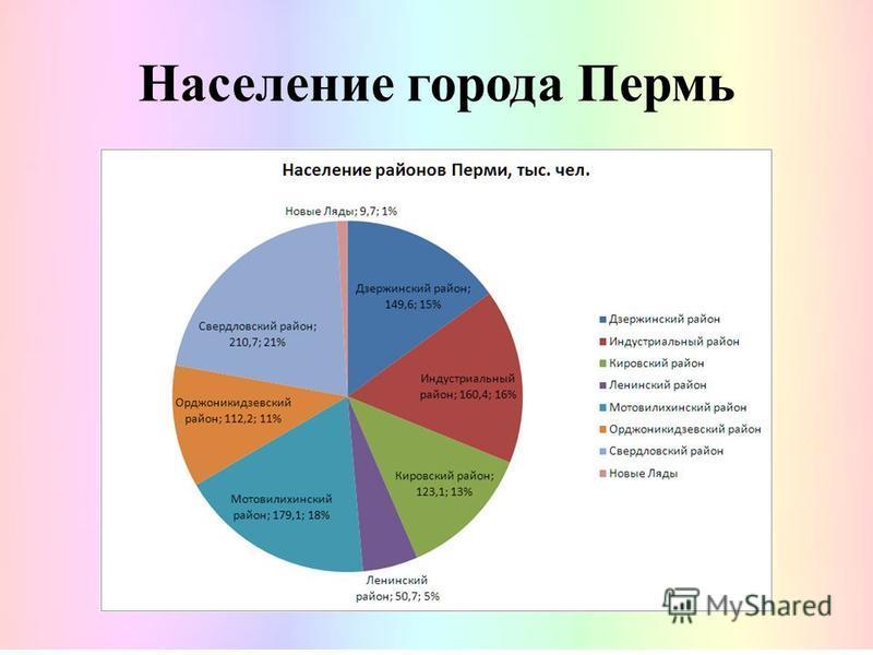 Основные сведения о Перми: Город основан в 1723 году.1723 году Расположен у берегов реки Кама Город Пермь герб