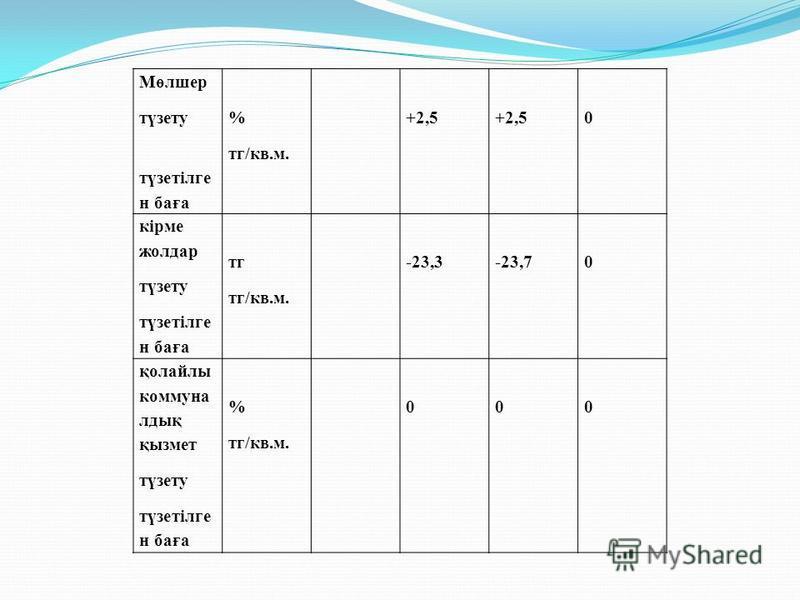 Мөлшер түзету түзетілге н баға % тк/кв.м. +2,5 0 кірме желдар түзету түзетілге н баға тк тк/кв.м. -23,3-23,70 қолфайлы коммуна лдық қызмет түзету түзетілге н баға % тк/кв.м. 000