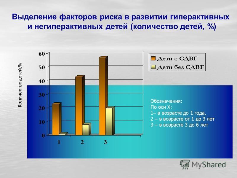 Выделение факторов риска в развитии гиперактивных и не гиперактивных детей (количество детей, %) Обозначения: По оси X: 1– в возрасте до 1 года, 2 – в возрасте от 1 до 3 лет 3 – в возрасте 3 до 6 лет Количество детей,%