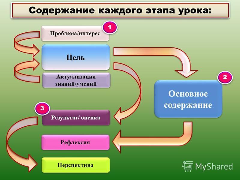 Проблема/интерес Цель Актуализация знаний/умений Основное содержание Результат/ оценка Рефлексия Перспектива 1 1 Содержание каждого этапа урока: 3 3 2 2