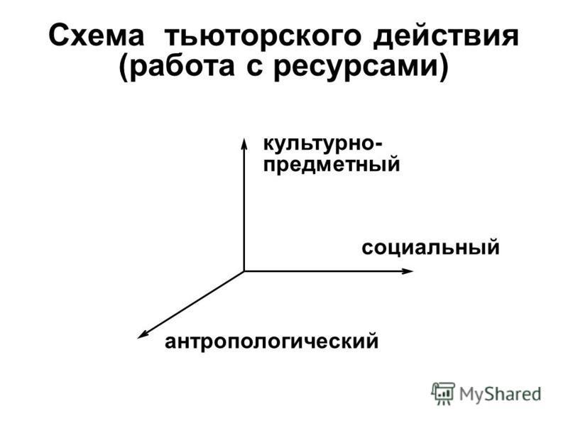 Cхема тьюторского действия (работа с ресурсами) антропологический культурно- предметный социальный