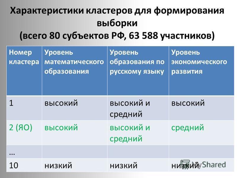 Характеристики кластеров для формирования выборки (всего 80 субъектов РФ, 63 588 участников) Номер кластера Уровень математического образования Уровень образования по русскому языку Уровень экономического развития 1 высокий и средний высокий 2 (ЯО)вы